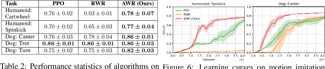Figure 4 for Advantage-Weighted Regression: Simple and Scalable Off-Policy Reinforcement Learning