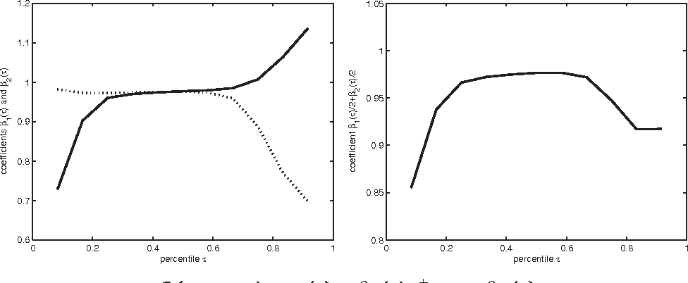 FIGURE 2. Permanent–transitory model: coefficient estimates and average persistence measure. Left graph shows ˇ1. / (solid) and ˇ2. / (dashed). Right graph shows .ˇ1. /C ˇ2. //=2 . /.