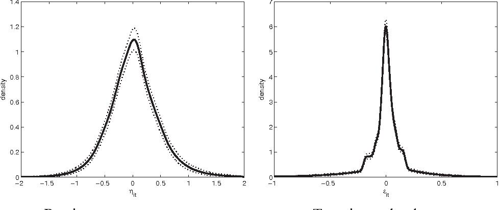 "FIGURE 3. Estimated densities. Dashed lines are pointwise 95% confidence bands across 1,000 simulations. .0:75/ D 0:13, "".0:75/ D 0:11, EŒVar. it j i;t 1/ D 0:038, Var.""it / D 0:055."