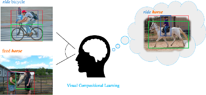 Figure 1 for Visual Compositional Learning for Human-Object Interaction Detection