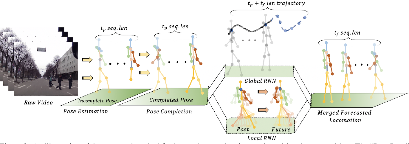 Figure 3 for Disentangling Human Dynamics for Pedestrian Locomotion Forecasting with Noisy Supervision