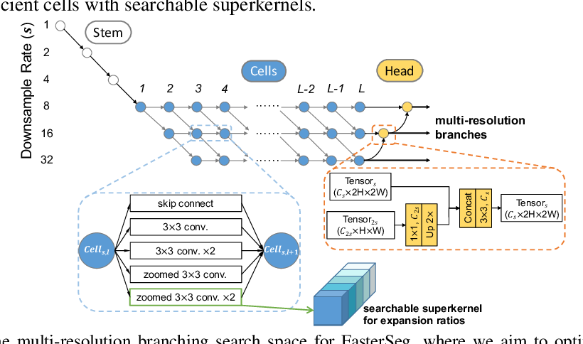 Figure 1 for FasterSeg: Searching for Faster Real-time Semantic Segmentation