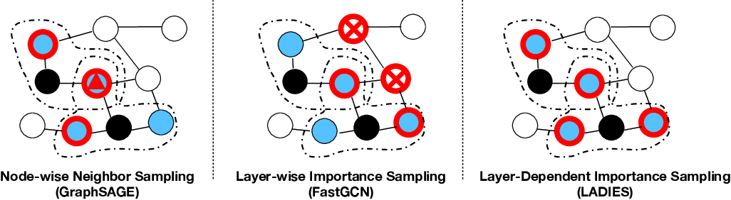 Figure 1 for Layer-Dependent Importance Sampling for Training Deep and Large Graph Convolutional Networks
