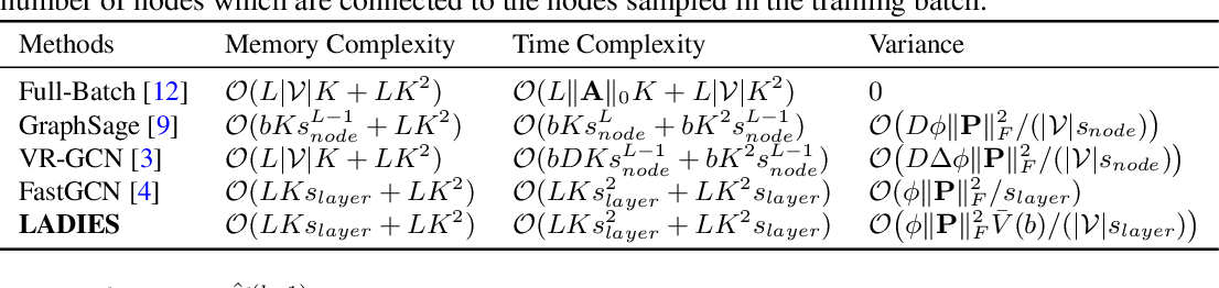 Figure 3 for Layer-Dependent Importance Sampling for Training Deep and Large Graph Convolutional Networks