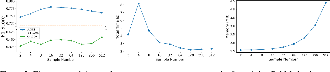 Figure 4 for Layer-Dependent Importance Sampling for Training Deep and Large Graph Convolutional Networks