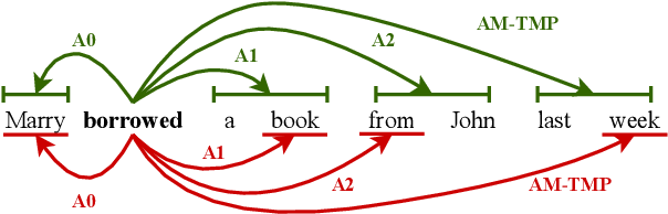 Figure 1 for Syntax-Aware Graph-to-Graph Transformer for Semantic Role Labelling