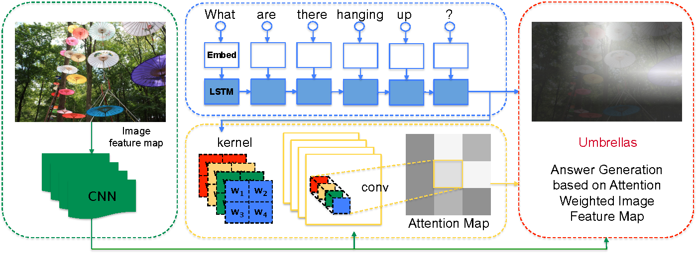 Figure 3 for ABC-CNN: An Attention Based Convolutional Neural Network for Visual Question Answering