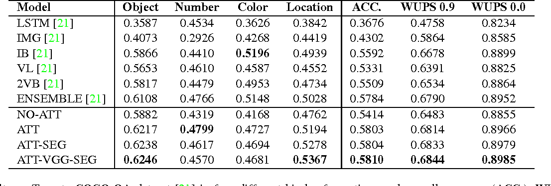 Figure 4 for ABC-CNN: An Attention Based Convolutional Neural Network for Visual Question Answering