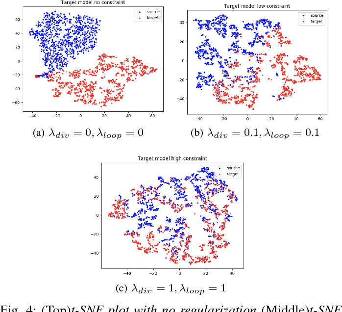 Figure 4 for Learning-based Regularization for Cardiac Strain Analysis with Ability for Domain Adaptation