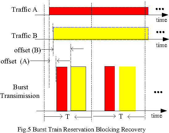 Figure 5 from Multi-granular Stream Optical Burst Switching