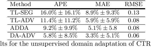 Figure 2 for Unsupervised Domain Adaptation for Automatic Estimation of Cardiothoracic Ratio