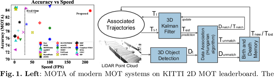Figure 1 for AB3DMOT: A Baseline for 3D Multi-Object Tracking and New Evaluation Metrics