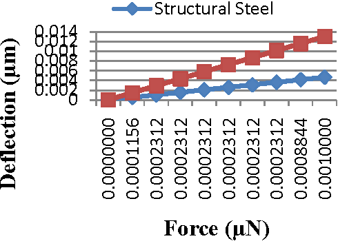 Figure 20 from Simulation of cantilever beam using ANSYS for