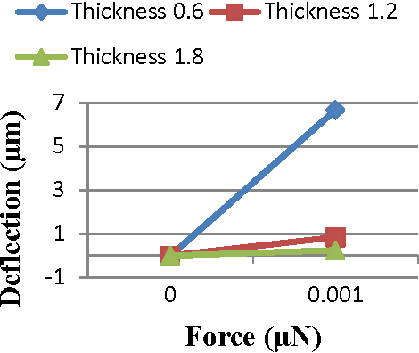 Figure 24 from Simulation of cantilever beam using ANSYS for