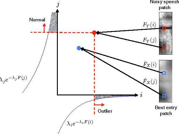 Figure 1 for Single Channel Speech Enhancement Using Outlier Detection