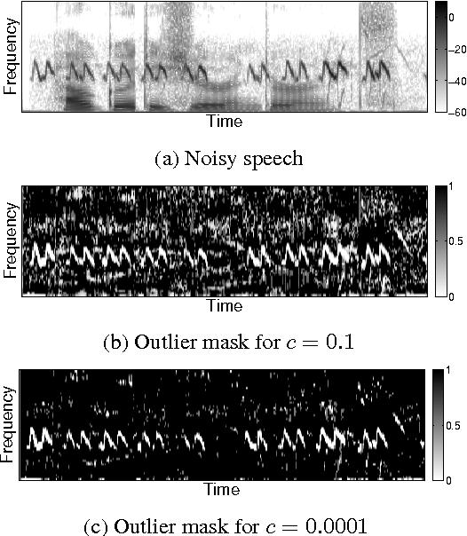 Figure 2 for Single Channel Speech Enhancement Using Outlier Detection