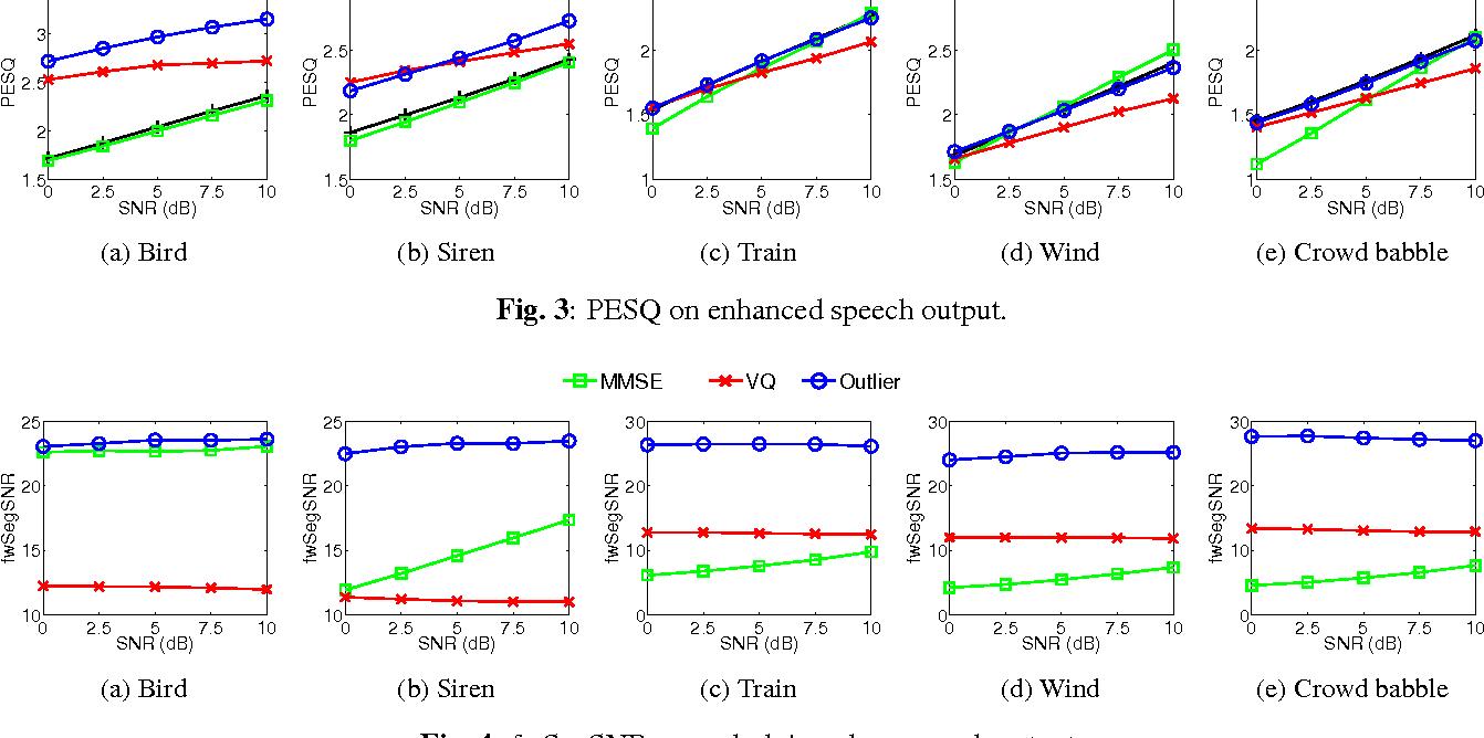 Figure 3 for Single Channel Speech Enhancement Using Outlier Detection