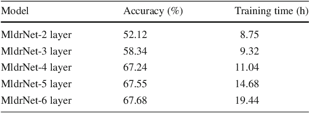 Figure 2 for Learning Multi-level Deep Representations for Image Emotion Classification