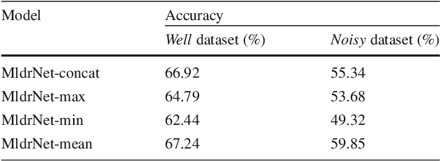 Figure 4 for Learning Multi-level Deep Representations for Image Emotion Classification