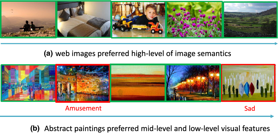 Figure 3 for Learning Multi-level Deep Representations for Image Emotion Classification