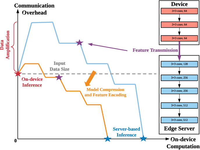 Figure 1 for Communication-Computation Trade-Off in Resource-Constrained Edge Inference