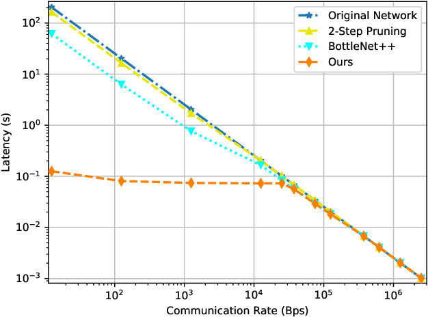 Figure 4 for Communication-Computation Trade-Off in Resource-Constrained Edge Inference