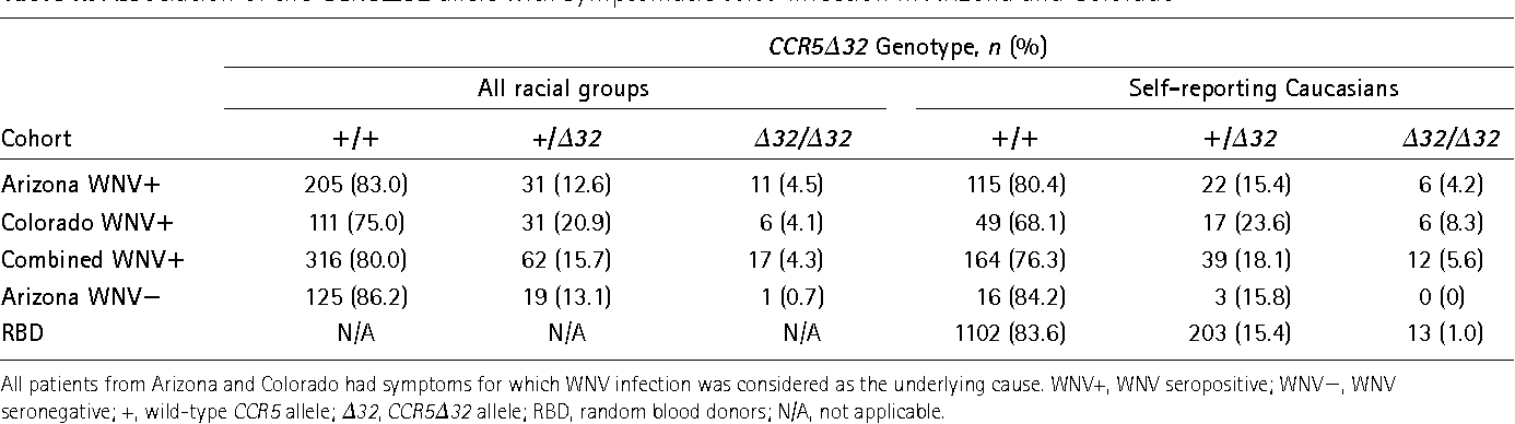 Table II from CCR 5 defi ciency increases risk of symptomatic West