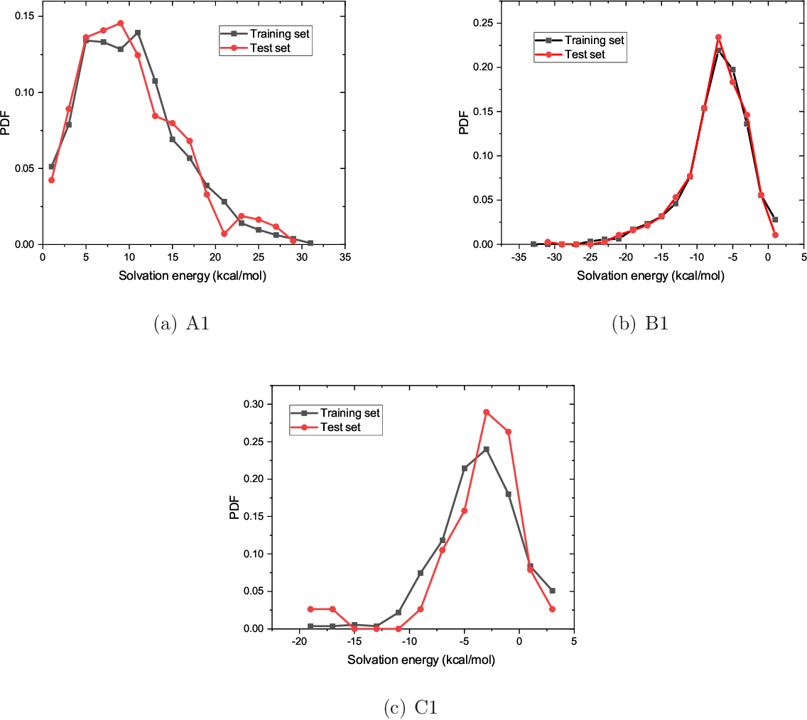 Figure 3 for Graphical Gaussian Process Regression Model for Aqueous Solvation Free Energy Prediction of Organic Molecules in Redox Flow Battery
