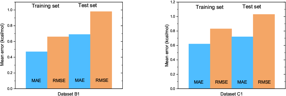 Figure 4 for Graphical Gaussian Process Regression Model for Aqueous Solvation Free Energy Prediction of Organic Molecules in Redox Flow Battery