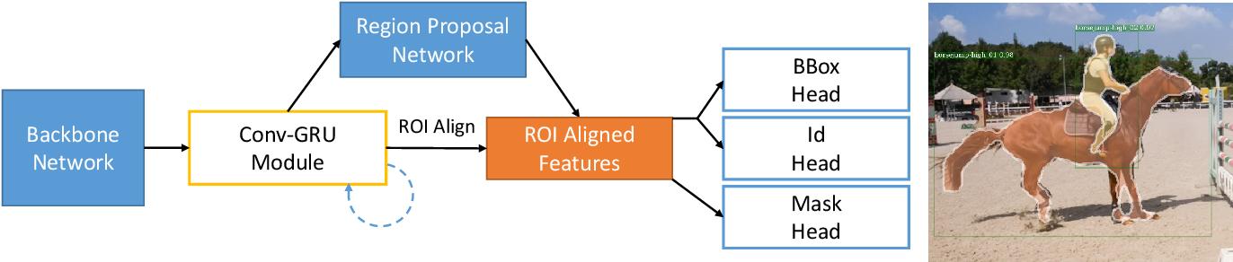 Figure 3 for LIP: Learning Instance Propagation for Video Object Segmentation