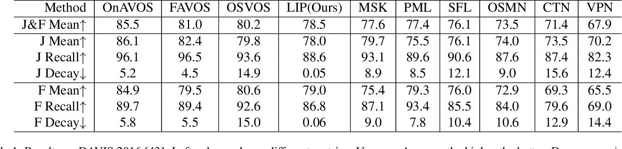 Figure 2 for LIP: Learning Instance Propagation for Video Object Segmentation