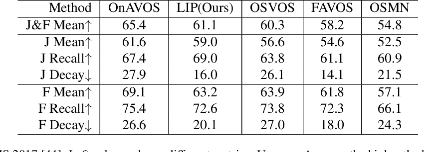 Figure 4 for LIP: Learning Instance Propagation for Video Object Segmentation