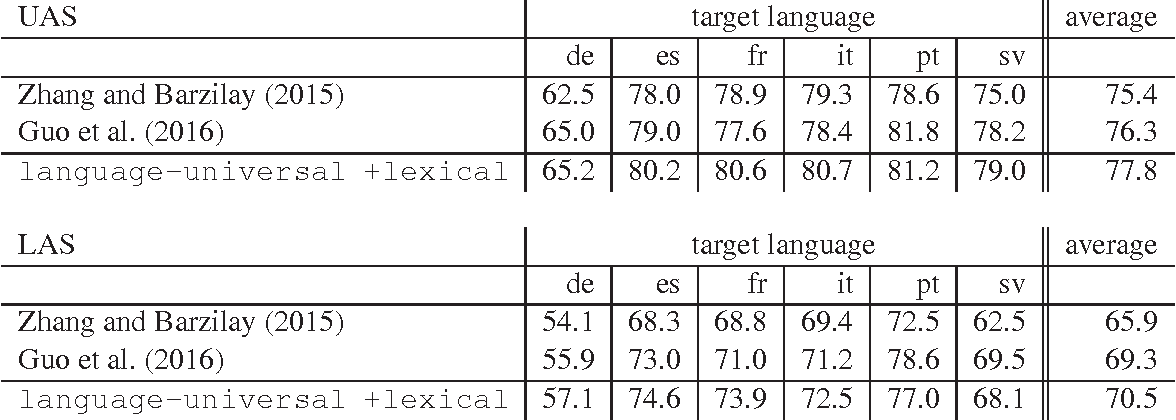 Table 4: Dependency parsing: unlabeled (UAS) and labeled attachment scores (LAS) for multi-source transfer parsers in the simulated low-resource scenario where Lt ∩ Ls = ∅.