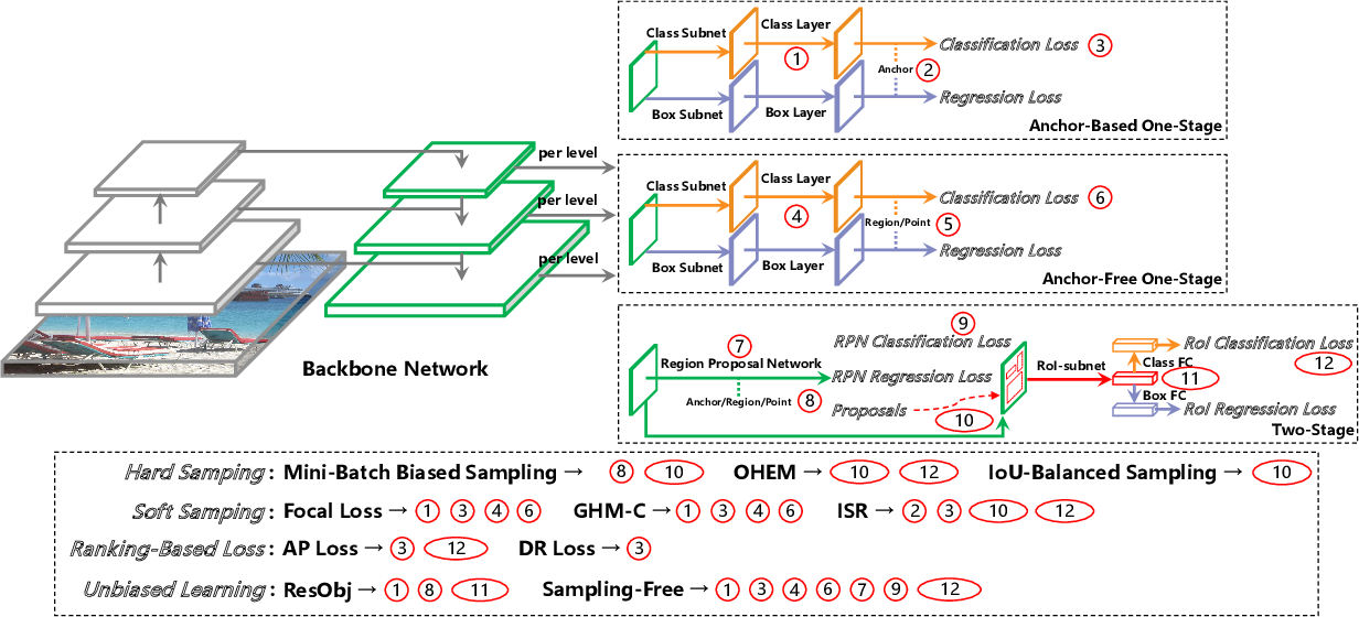 Figure 1 for Foreground-Background Imbalance Problem in Deep Object Detectors: A Review
