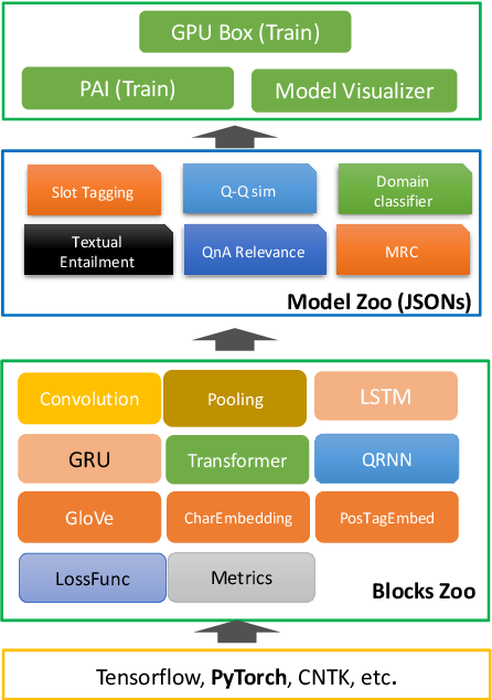 Figure 2 for NeuronBlocks -- Building Your NLP DNN Models Like Playing Lego