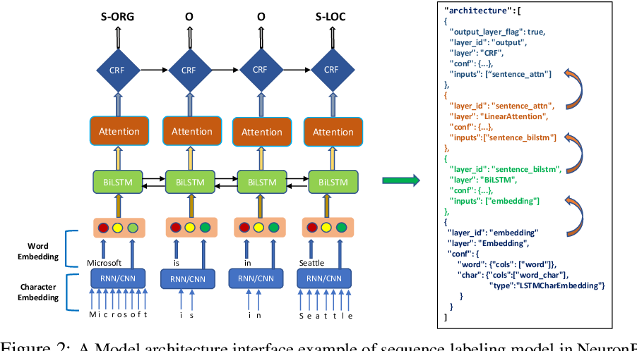 Figure 3 for NeuronBlocks -- Building Your NLP DNN Models Like Playing Lego