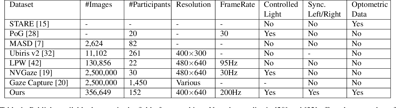 Figure 2 for OpenEDS: Open Eye Dataset