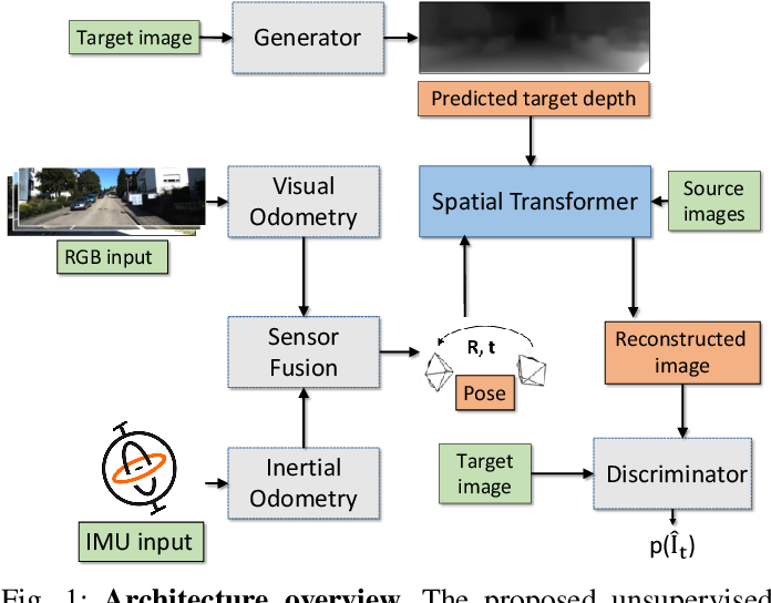 Figure 1 for SelfVIO: Self-Supervised Deep Monocular Visual-Inertial Odometry and Depth Estimation