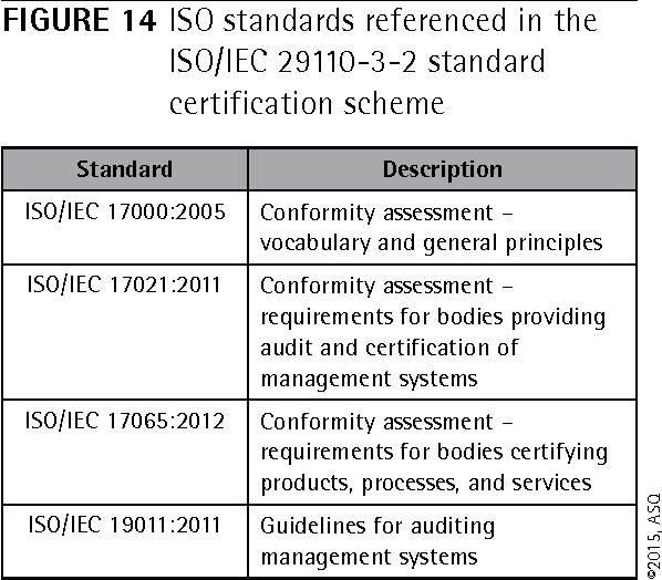Figure 14 from Implementation and Certification of ISO/IEC