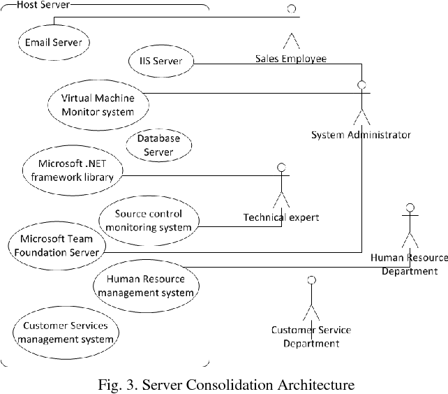 PDF] Design of Application Layer Services for Security
