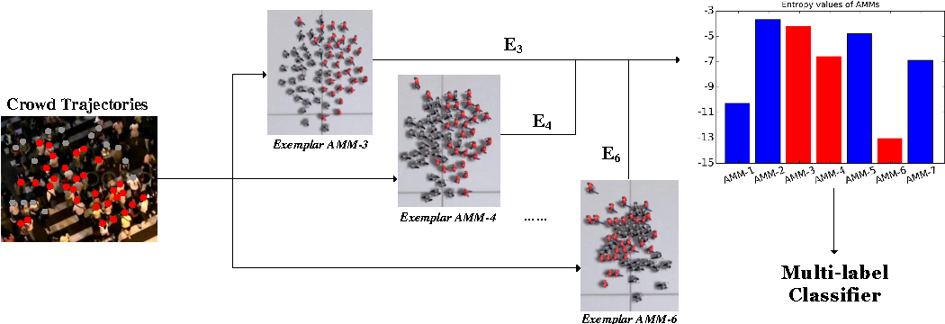 Figure 1 for Exemplar-AMMs: Recognizing Crowd Movements from Pedestrian Trajectories