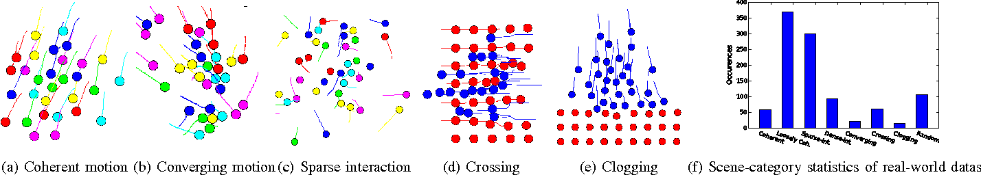 Figure 3 for Exemplar-AMMs: Recognizing Crowd Movements from Pedestrian Trajectories