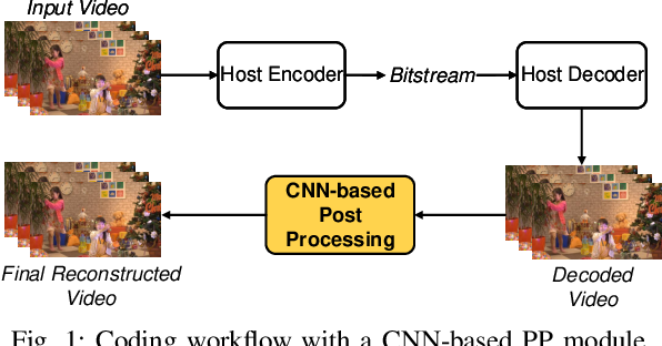 Figure 1 for MFRNet: A New CNN Architecture for Post-Processing and In-loop Filtering
