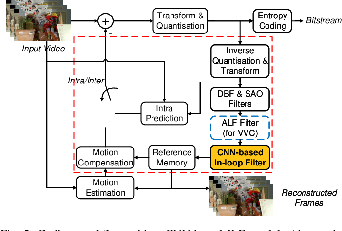 Figure 2 for MFRNet: A New CNN Architecture for Post-Processing and In-loop Filtering