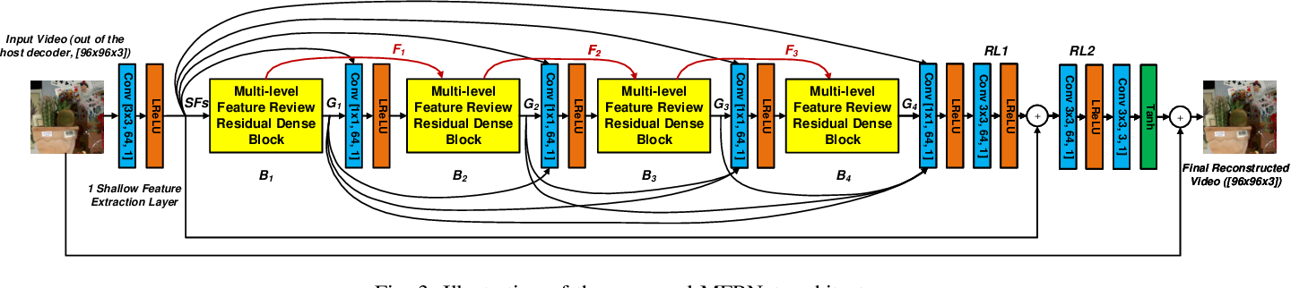 Figure 3 for MFRNet: A New CNN Architecture for Post-Processing and In-loop Filtering