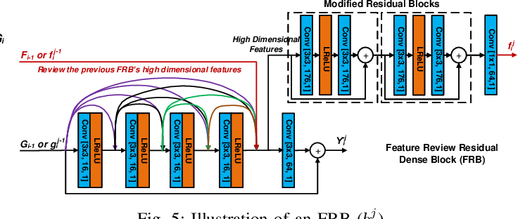 Figure 4 for MFRNet: A New CNN Architecture for Post-Processing and In-loop Filtering