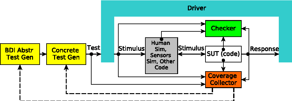 Figure 4 for Intelligent Agent-Based Stimulation for Testing Robotic Software in Human-Robot Interactions
