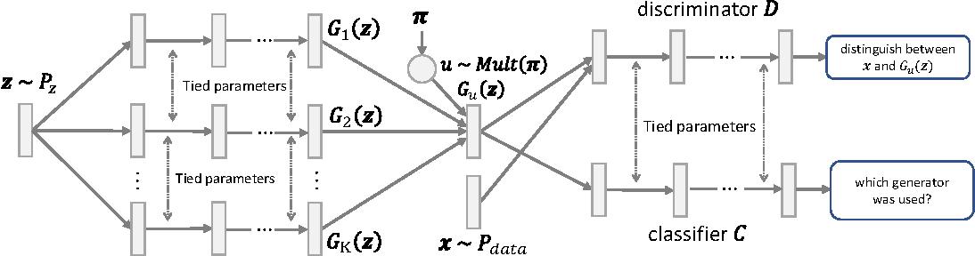 Figure 1 for Multi-Generator Generative Adversarial Nets
