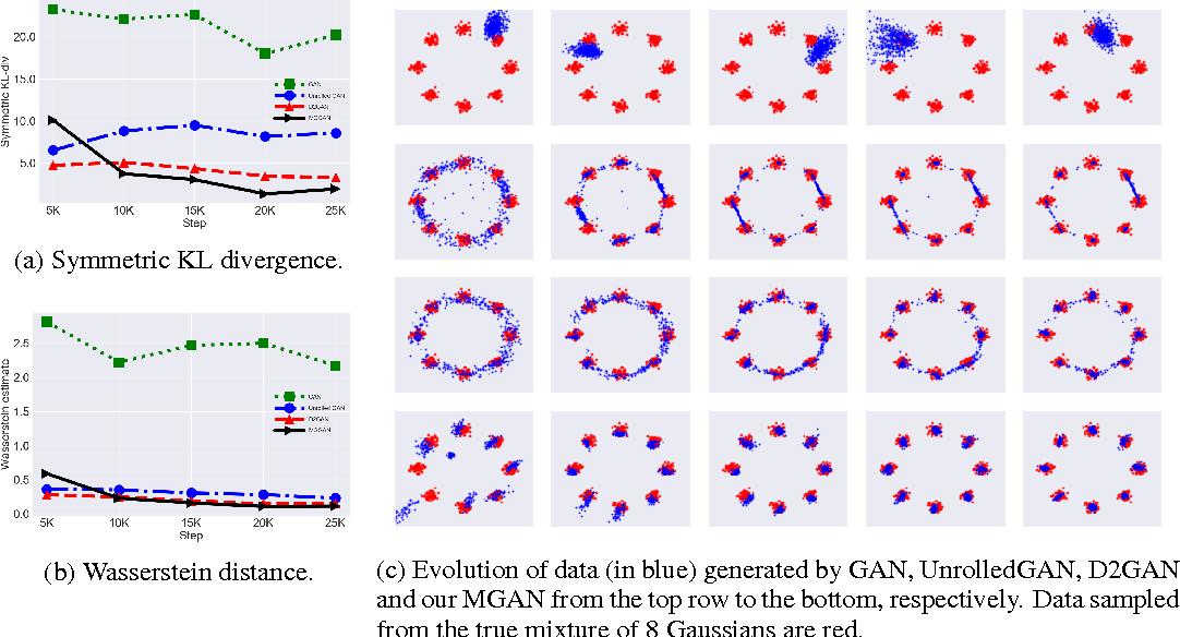 Figure 3 for Multi-Generator Generative Adversarial Nets