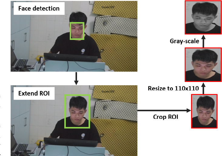 Figure 3 for Interpreting Depression From Question-wise Long-term Video Recording of SDS Evaluation